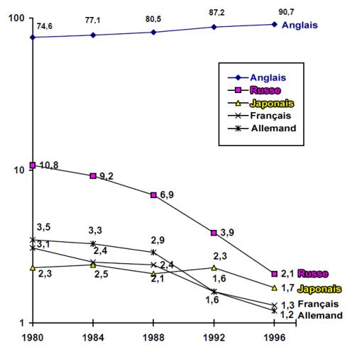 statistiques publications par langue depuis 1980