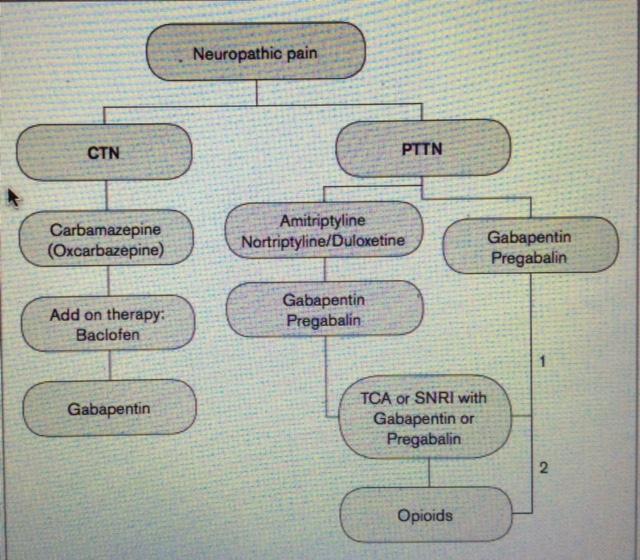protocoles de traitement standards douleurs neuropathies traumatiques du nerf trijumeau